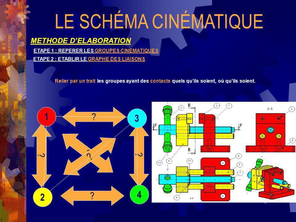 LE SCHÉMA CINÉMATIQUE METHODE DELABORATION ETAPE 1 : REPERER LES GROUPES CINEMATIQUES ETAPE 2 : ETABLIR LE GRAPHE DES LIAISONS Relier par un trait les