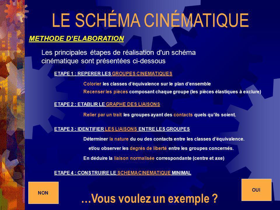 LE SCHÉMA CINÉMATIQUE METHODE DELABORATION Les principales étapes de réalisation d'un schéma cinématique sont présentées ci-dessous ETAPE 1 : REPERER