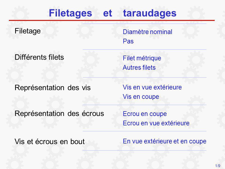 Filetages et taraudages Filetage Diamètre nominal Pas Différents filets Filet métrique Autres filets Vis en vue extérieure Représentation des vis Ecro