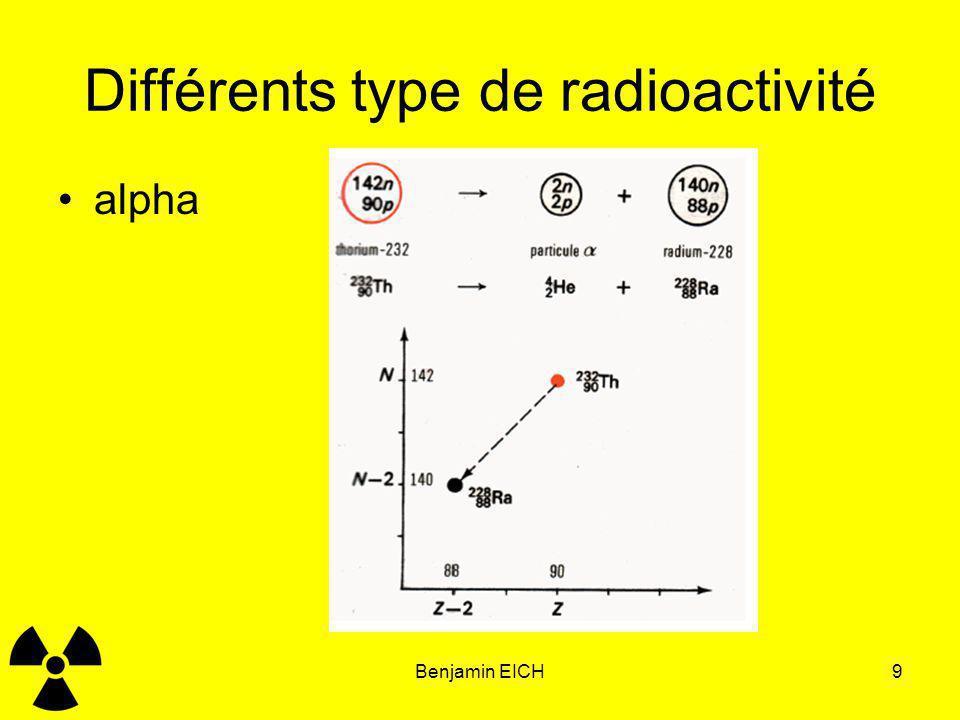 Benjamin EICH9 Différents type de radioactivité alpha