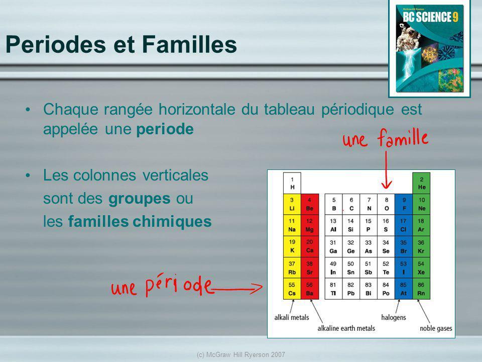 (c) McGraw Hill Ryerson 2007 Periodes et Familles Chaque rangée horizontale du tableau périodique est appelée une periode Les colonnes verticales sont des groupes ou les familles chimiques See pages 56 - 57