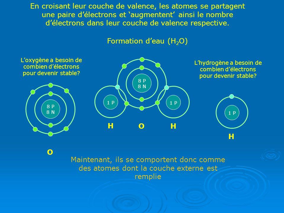 En croisant leur couche de valence, les atomes se partagent une paire délectrons et augmentent ainsi le nombre délectrons dans leur couche de valence