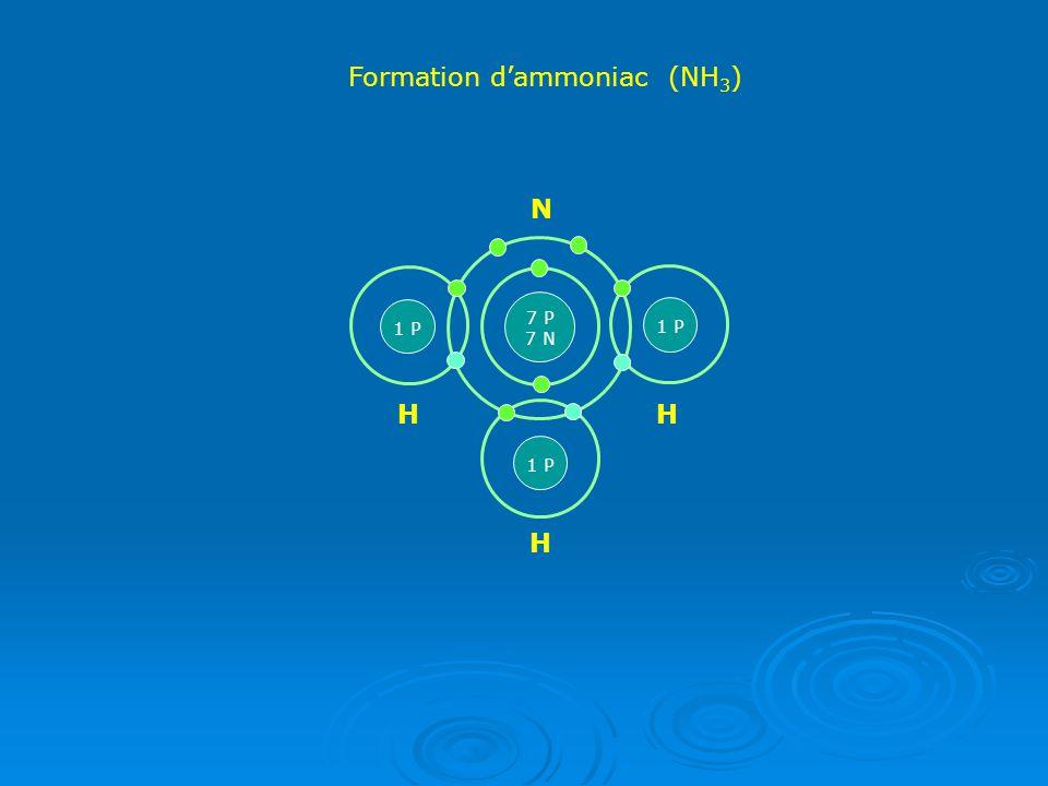 Une Molécule Diatomique Deux non-métaux identiques peuvent former… …une MOLÉCULE DIATOMIQUE avec une liaison covalente.