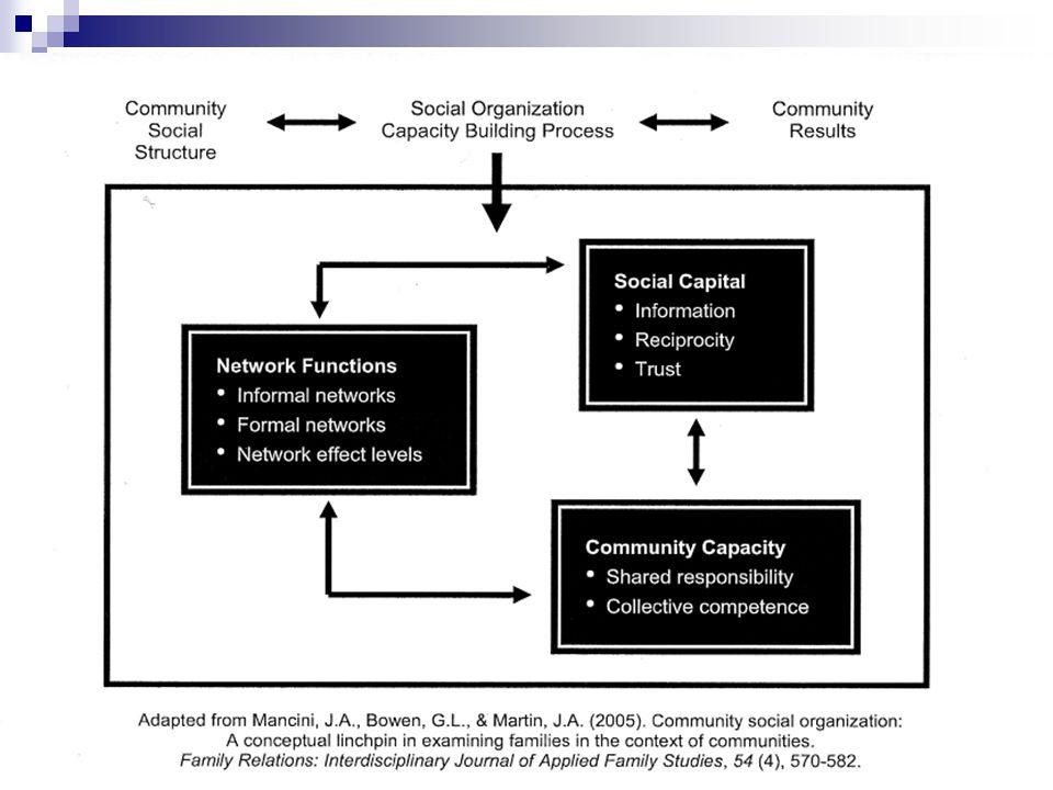 Mobiliser les communautés Cela veut dire engager les réseaux à travailler pour une cause commune