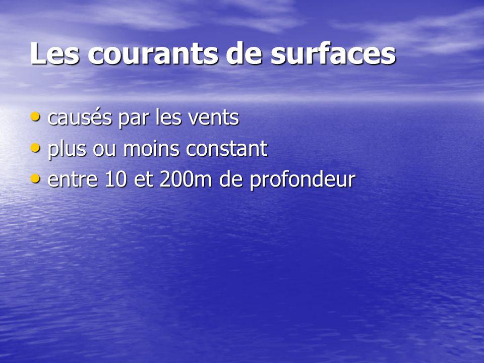 Les courants de surfaces causés par les vents causés par les vents plus ou moins constant plus ou moins constant entre 10 et 200m de profondeur entre