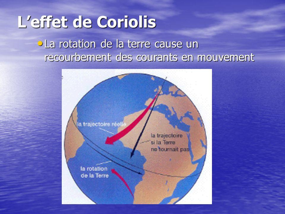 Leffet de Coriolis La rotation de la terre cause un recourbement des courants en mouvement La rotation de la terre cause un recourbement des courants