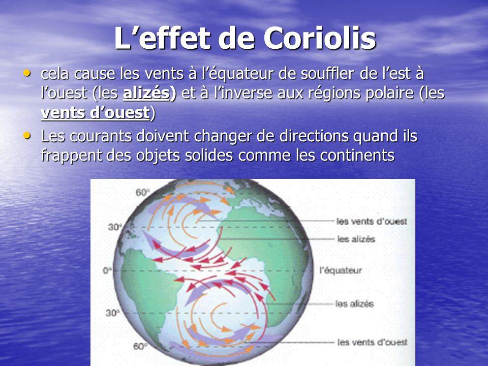 Leffet de Coriolis cela cause les vents à léquateur de souffler de lest à louest (les alizés) et à linverse aux régions polaire (les vents douest) cel