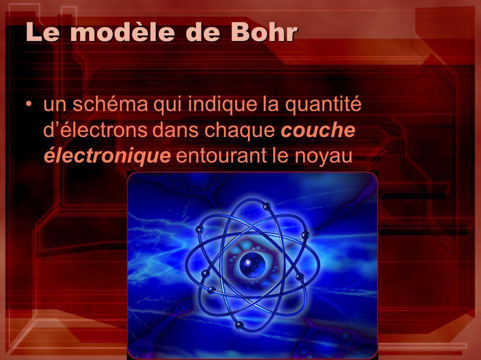 Le modèle de Bohr un schéma qui indique la quantité délectrons dans chaque couche électronique entourant le noyau
