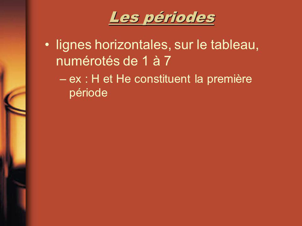 Les périodes