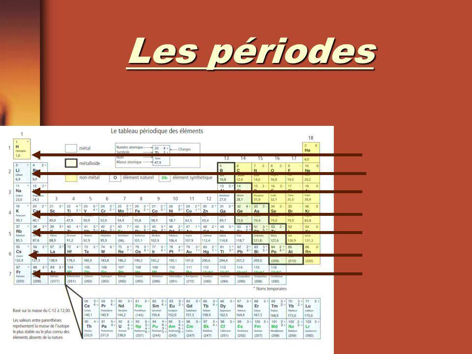 Les familles colonnes verticales numérotés de 1 à 18 regroupés en groupes déléments qui possèdent des propriétés chimiques et physiques semblables