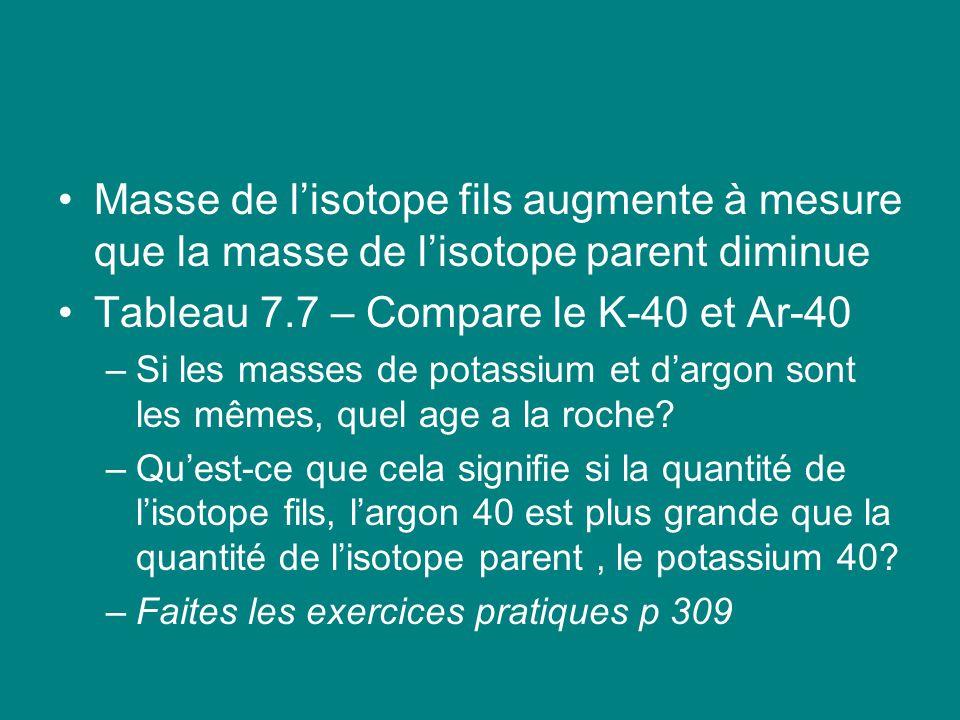Masse de lisotope fils augmente à mesure que la masse de lisotope parent diminue Tableau 7.7 – Compare le K-40 et Ar-40 –Si les masses de potassium et