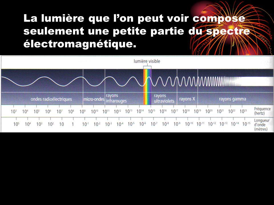 Le spectre Bande de couleurs de larc-en-ciel est créée lorsque de la lumière blanche traverse un prisme Chaque couleur du spectre représente une longueur donde différente de la lumière