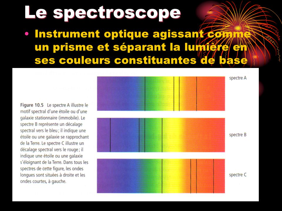 Le spectroscope Instrument optique agissant comme un prisme et séparant la lumière en ses couleurs constituantes de base
