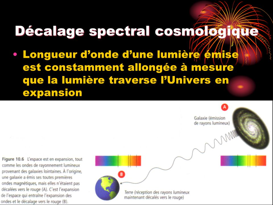Décalage spectral cosmologique Longueur donde dune lumière émise est constamment allongée à mesure que la lumière traverse lUnivers en expansion