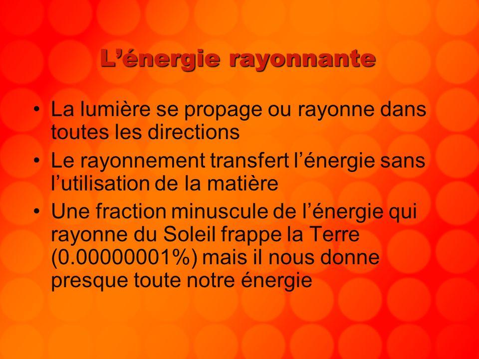 Lénergie rayonnante La lumière se propage ou rayonne dans toutes les directions Le rayonnement transfert lénergie sans lutilisation de la matière Une