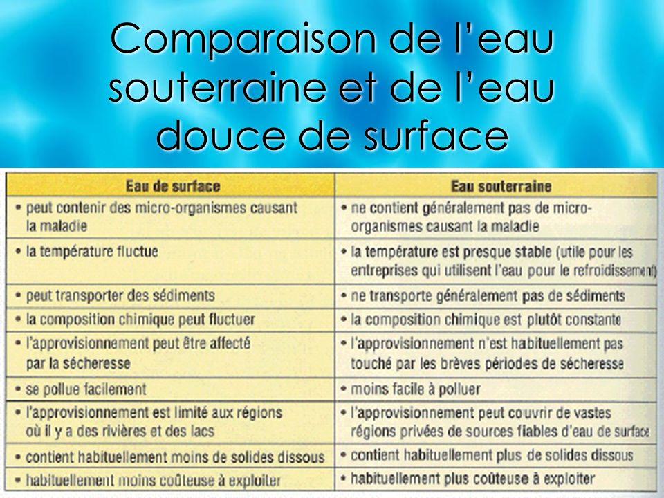 Comparaison de leau souterraine et de leau douce de surface