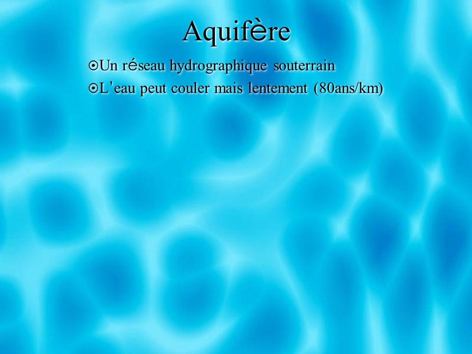 Aquif è re Un r é seau hydrographique souterrain L eau peut couler mais lentement (80ans/km) Un r é seau hydrographique souterrain L eau peut couler m