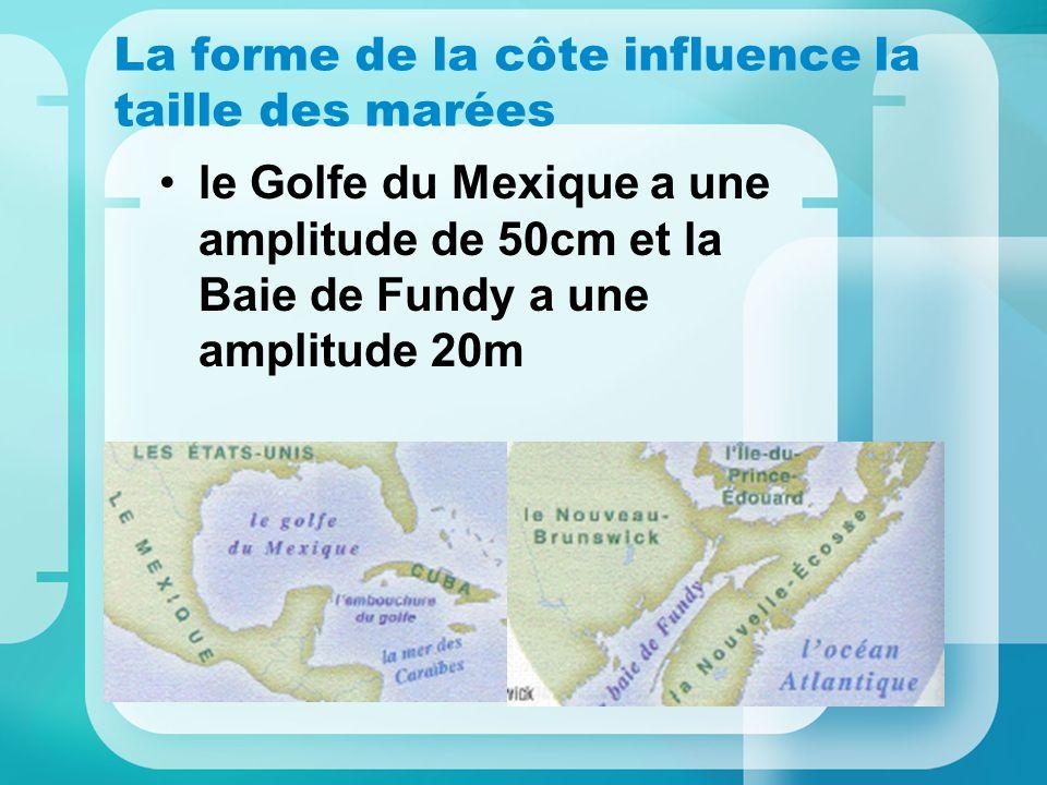 La forme de la côte influence la taille des marées le Golfe du Mexique a une amplitude de 50cm et la Baie de Fundy a une amplitude 20m