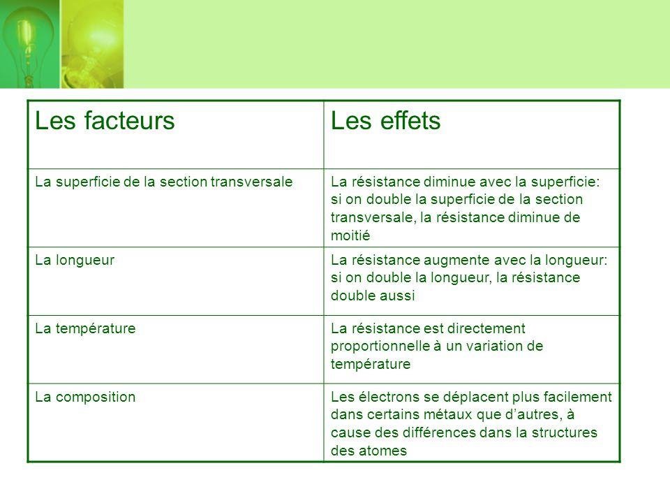 Les facteursLes effets La superficie de la section transversaleLa résistance diminue avec la superficie: si on double la superficie de la section tran