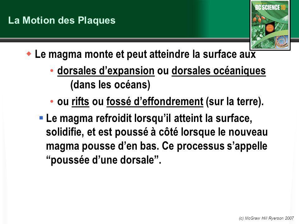 (c) McGraw Hill Ryerson 2007 La Motion des Plaques Le magma monte et peut atteindre la surface aux dorsales dexpansion ou dorsales océaniques (dans les océans) ou rifts ou fossé deffondrement (sur la terre).