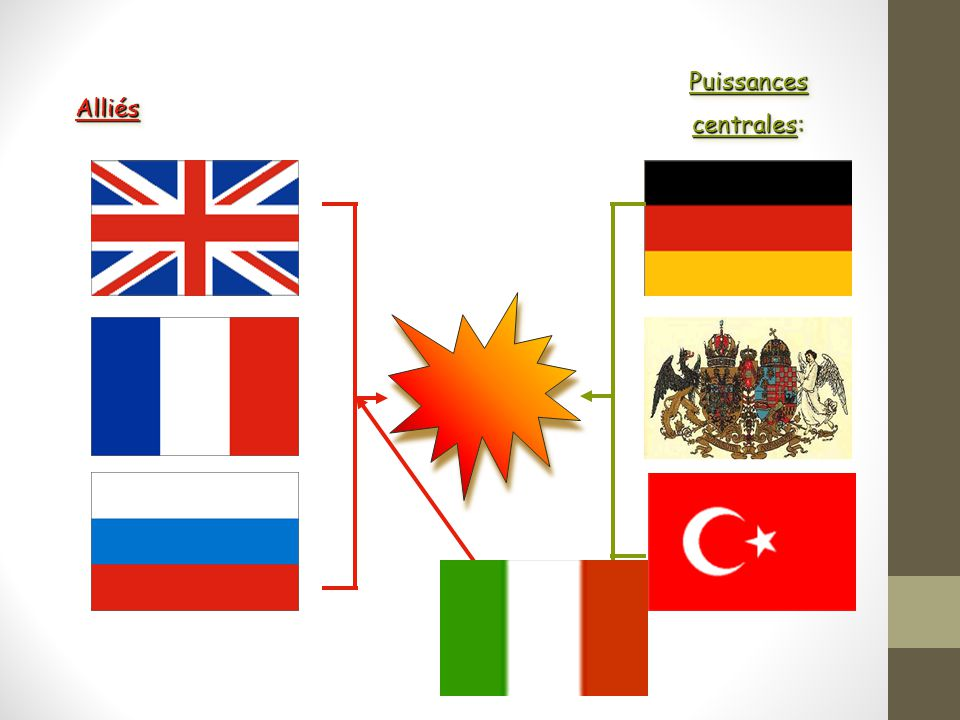 Triple Entente: Triple Alliance: