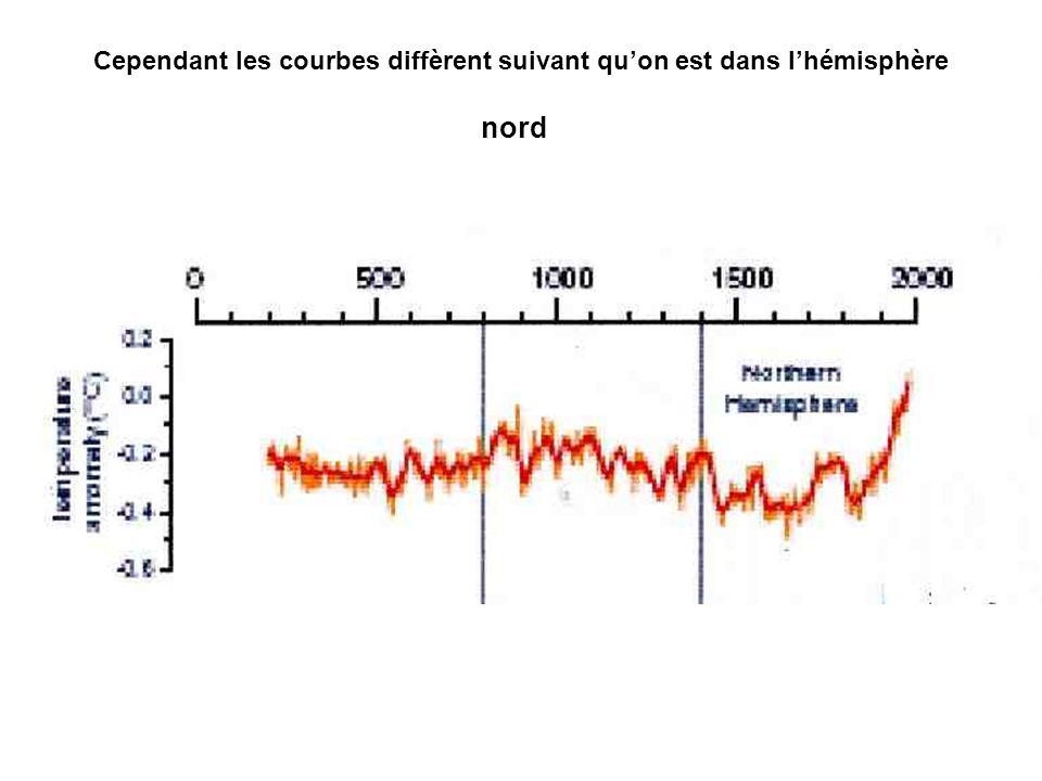 Cependant les courbes diffèrent suivant quon est dans lhémisphère nord