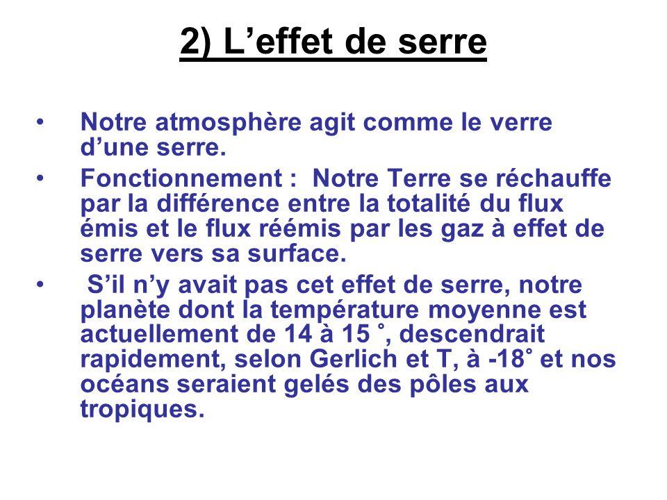 2) Leffet de serre Notre atmosphère agit comme le verre dune serre. Fonctionnement : Notre Terre se réchauffe par la différence entre la totalité du f
