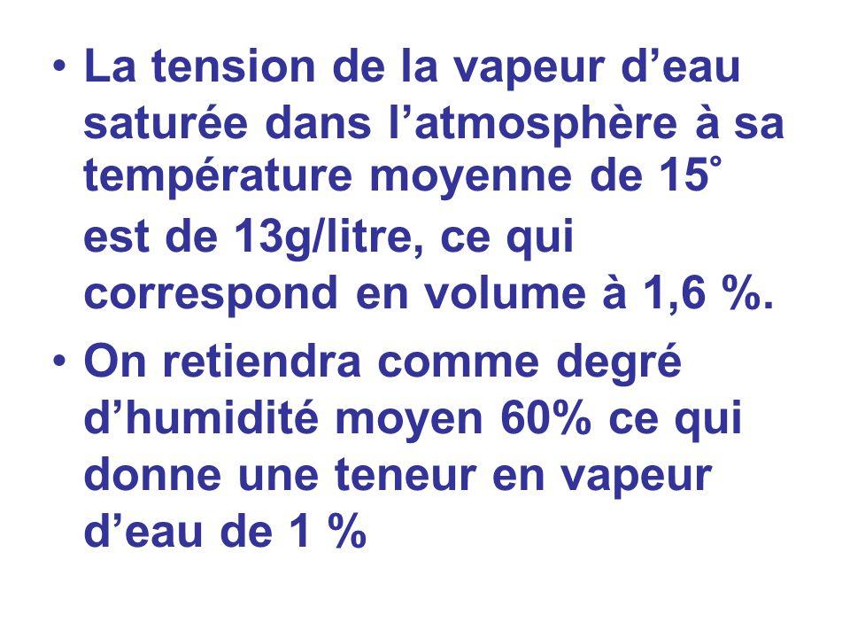 La tension de la vapeur deau saturée dans latmosphère à sa température moyenne de 15° est de 13g/litre, ce qui correspond en volume à 1,6 %. On retien