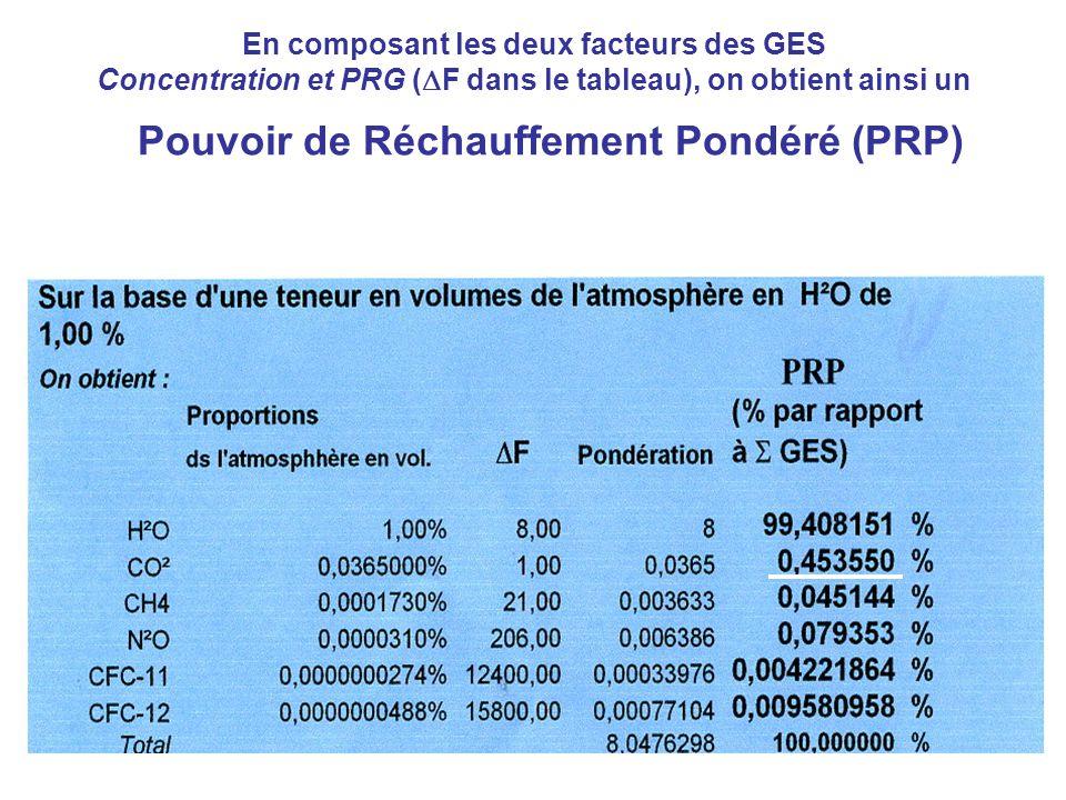 En composant les deux facteurs des GES Concentration et PRG ( F dans le tableau), on obtient ainsi un Pouvoir de Réchauffement Pondéré (PRP)