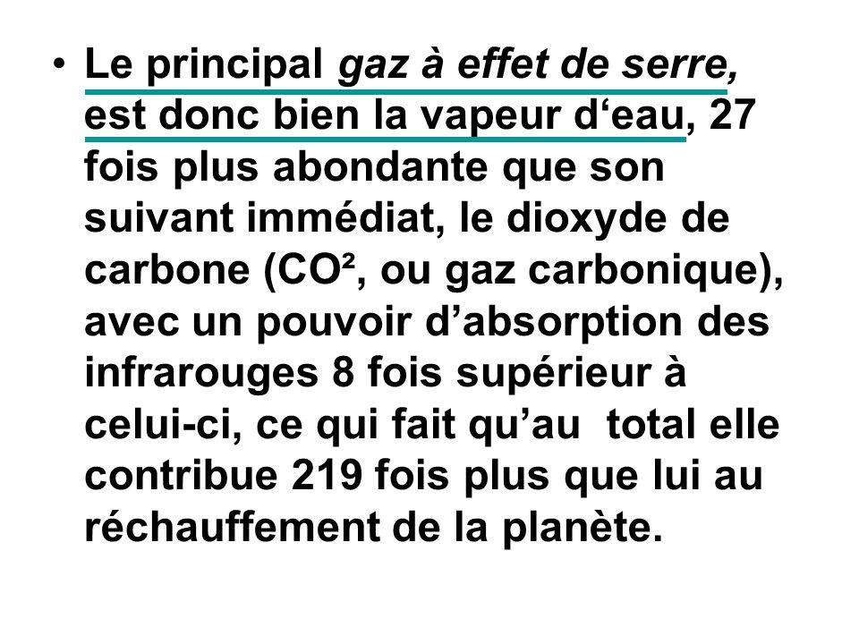 Le principal gaz à effet de serre, est donc bien la vapeur deau, 27 fois plus abondante que son suivant immédiat, le dioxyde de carbone (CO², ou gaz c