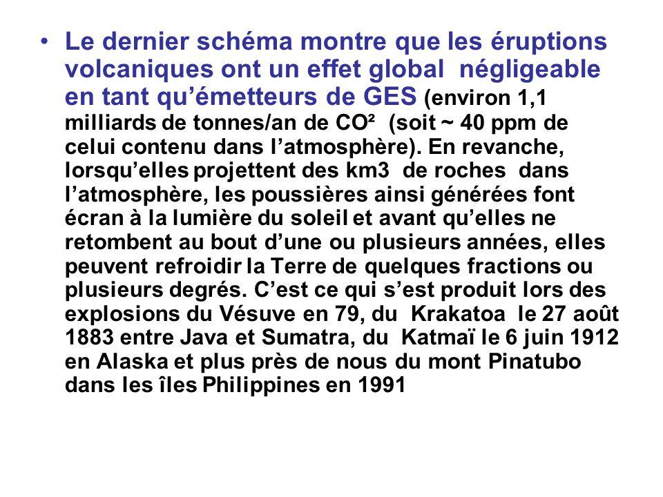 Le dernier schéma montre que les éruptions volcaniques ont un effet global négligeable en tant quémetteurs de GES (environ 1,1 milliards de tonnes/an