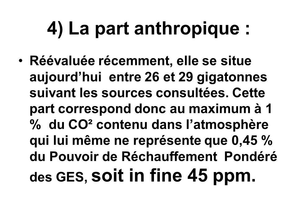 4) La part anthropique : Réévaluée récemment, elle se situe aujourdhui entre 26 et 29 gigatonnes suivant les sources consultées. Cette part correspond