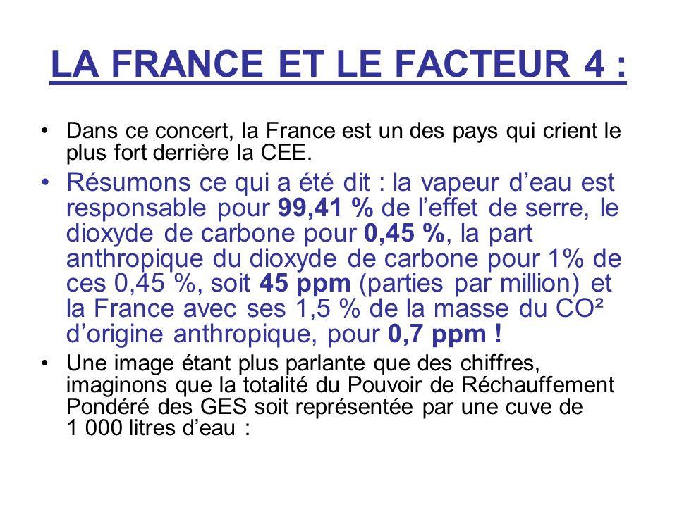 LA FRANCE ET LE FACTEUR 4 : Dans ce concert, la France est un des pays qui crient le plus fort derrière la CEE. Résumons ce qui a été dit : la vapeur