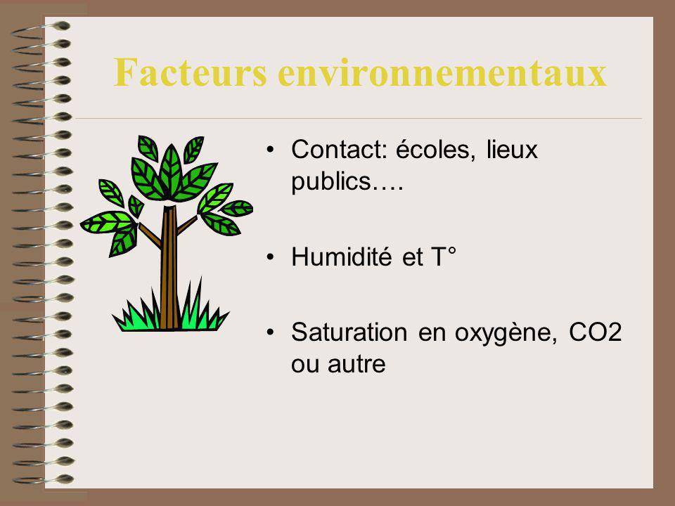 Facteurs environnementaux Contact: écoles, lieux publics…. Humidité et T° Saturation en oxygène, CO2 ou autre