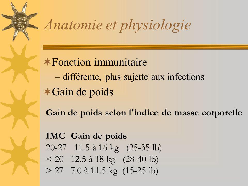 Anatomie et physiologie Fonction immunitaire –différente, plus sujette aux infections Gain de poids Gain de poids selon l'indice de masse corporelle I