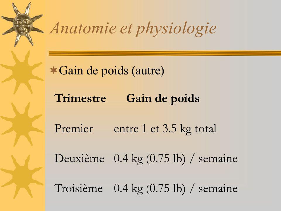 Anatomie et physiologie Gain de poids (autre) Trimestre Gain de poids Premier entre 1 et 3.5 kg total Deuxième 0.4 kg (0.75 lb) / semaine Troisième 0.