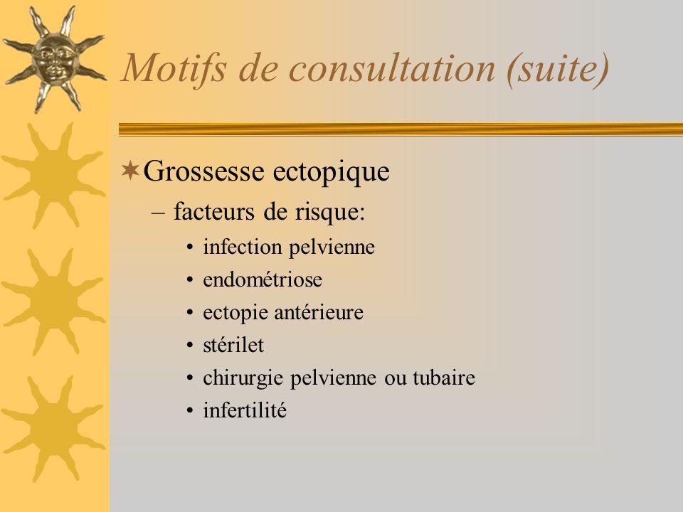 Motifs de consultation (suite) Grossesse ectopique –facteurs de risque: infection pelvienne endométriose ectopie antérieure stérilet chirurgie pelvien