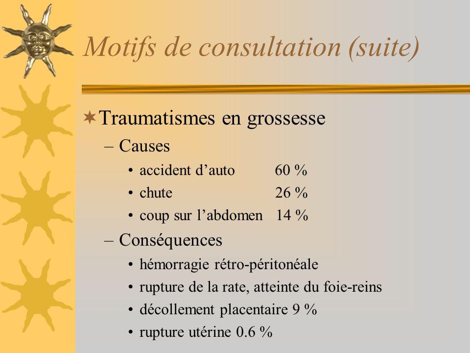 Motifs de consultation (suite) Traumatismes en grossesse –Causes accident dauto 60 % chute 26 % coup sur labdomen 14 % –Conséquences hémorragie rétro-