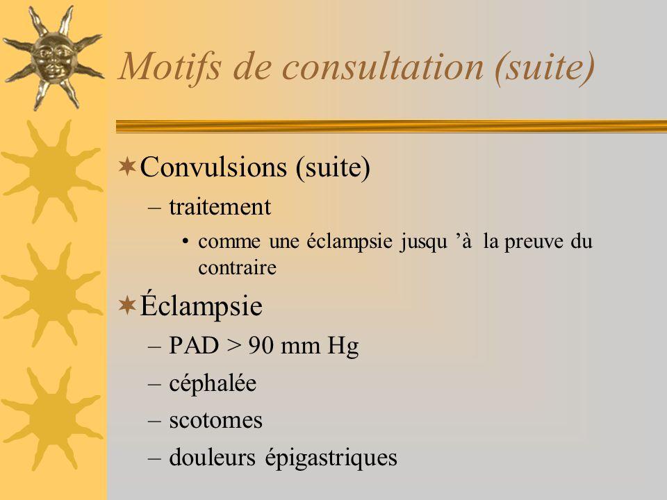 Motifs de consultation (suite) Convulsions (suite) –traitement comme une éclampsie jusqu à la preuve du contraire Éclampsie –PAD > 90 mm Hg –céphalée