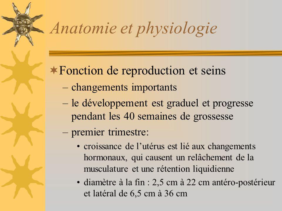 Anatomie et physiologie Fonction de reproduction et seins –changements importants –le développement est graduel et progresse pendant les 40 semaines d