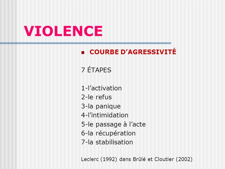 VIOLENCE COURBE DAGRESSIVITÉ 7 ÉTAPES 1-lactivation 2-le refus 3-la panique 4-lintimidation 5-le passage à lacte 6-la récupération 7-la stabilisation Leclerc (1992) dans Brûlé et Cloutier (2002)