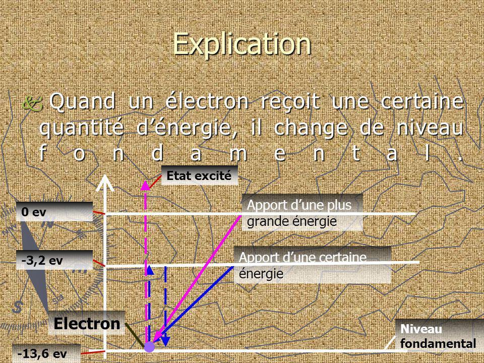Explication Quand un électron reçoit une certaine quantité dénergie, il change de niveau fondamental. Quand un électron reçoit une certaine quantité d