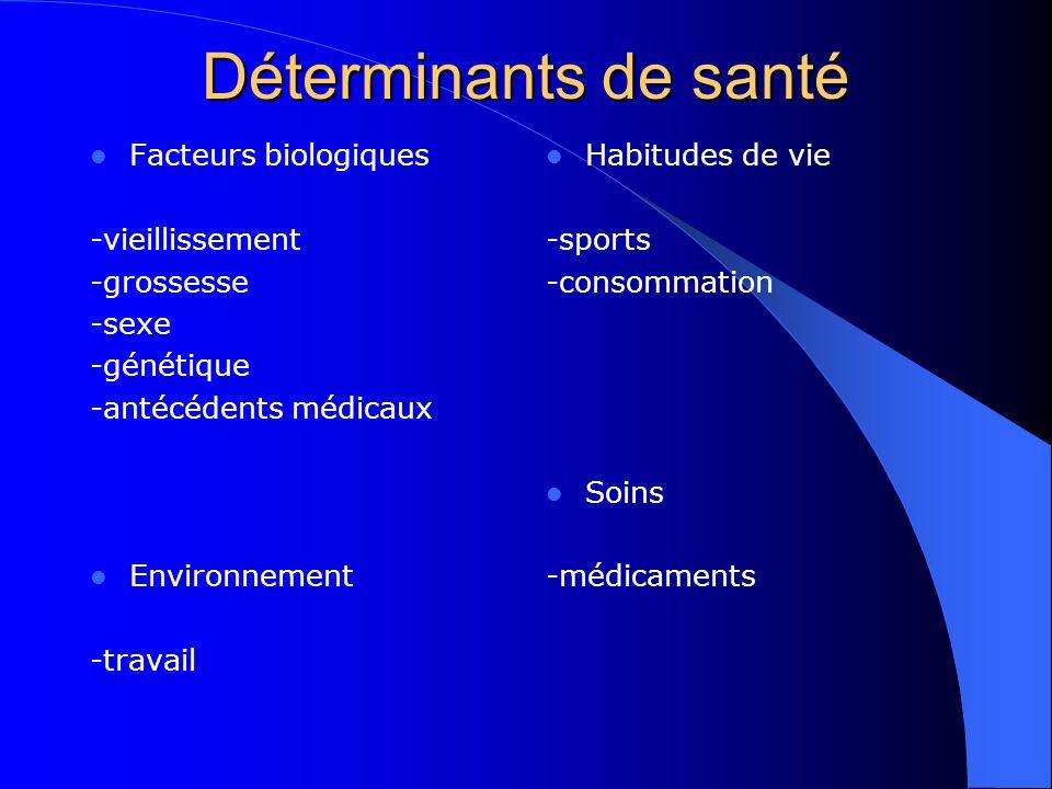 Déterminants de santé Facteurs biologiques -vieillissement -grossesse -sexe -génétique -antécédents médicaux Environnement -travail Habitudes de vie -