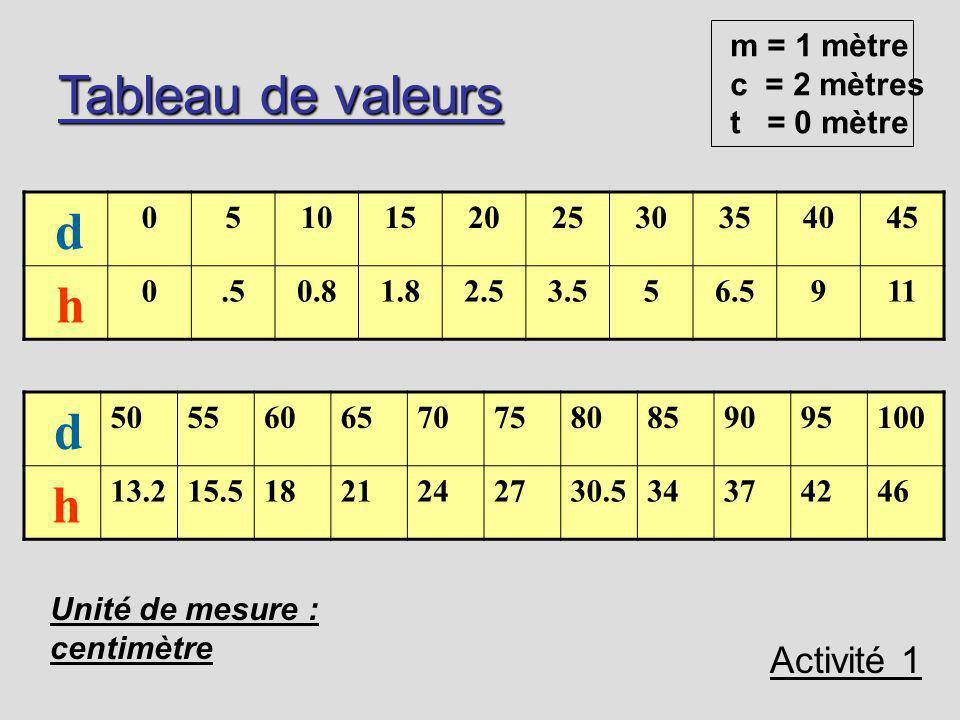 Description de lexpérience en classe d h Lunité de mesure est le centimètre Activité 1 1 mètre