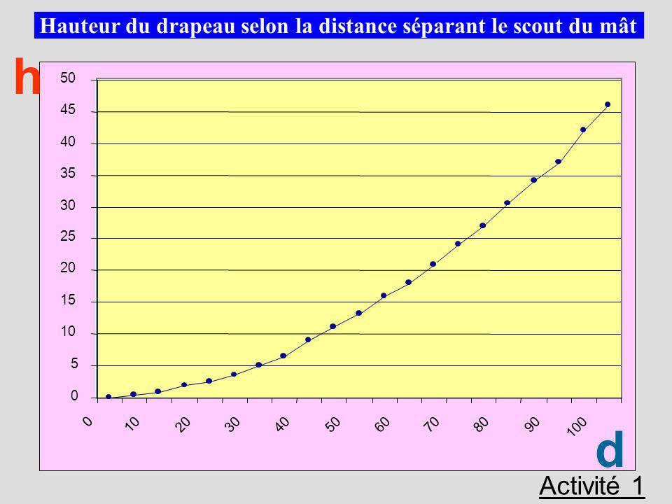 Hauteur du drapeau selon la distance séparant le scout du mât 0 5 10 15 20 25 30 35 40 45 50 0 10 20 3040 50 60 70 80 90 100 d h Activité 1 cm