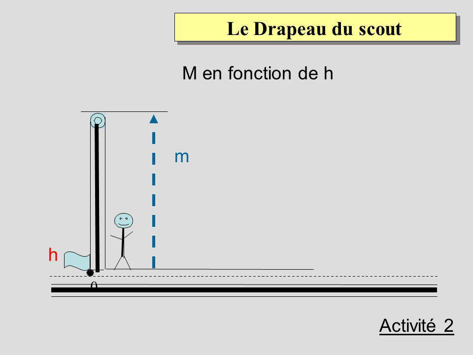 Dans cette deuxième activité, nous fixons d, t, c et nous intéresserons aux paramètres suivants : m : la hauteur du mât h : la hauteur du drapeau Ques