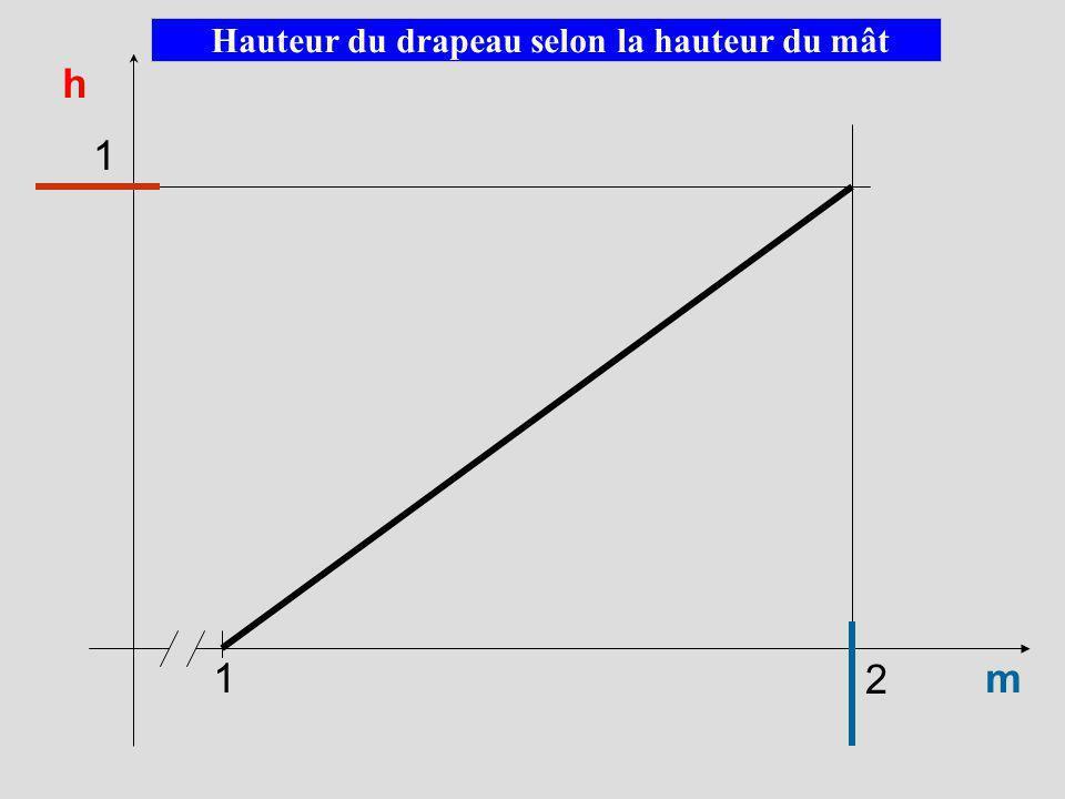 Question : Sagit-il dune situation de proportionnalité ? Question : Sagit-il dune situation de proportionnalité ? Activité 2