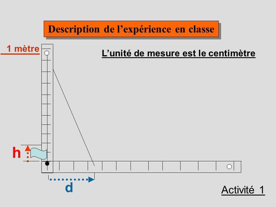 Lactivité consiste à faire une modélisation graphique à partir de lexpérience et est adressée aux élèves du Secondaire II. Lactivité consiste à faire