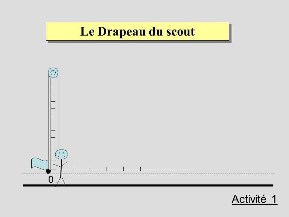 Dans cette situation, nous fixons m, t, c et nous intéresserons aux grandeurs suivantes: d : la distance horizontale entre le scout et le pied du mât