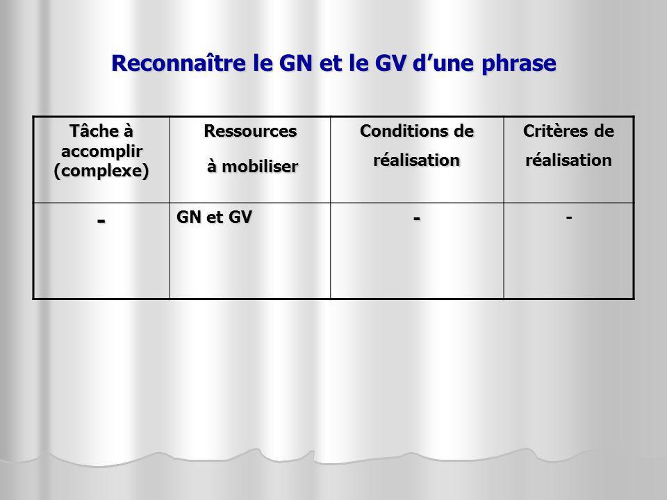 Reconnaître le GN et le GV dune phrase Tâche à accomplir (complexe) Ressources à mobiliser à mobiliser Conditions de réalisation Critères de réalisati